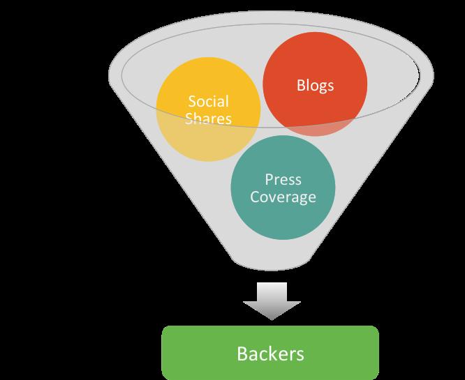 content writers for kickstarter